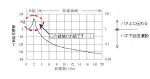 周波数と振動伝達率