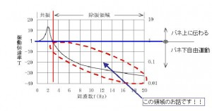 周波数と振動伝達率2