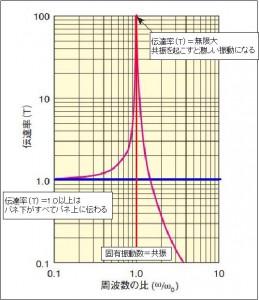 振動伝達率 共振