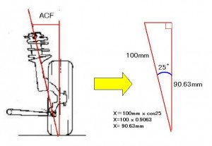 ACF計算