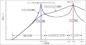 バネ上振動と周波数