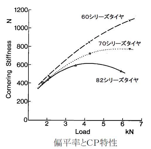 扁平率とCP