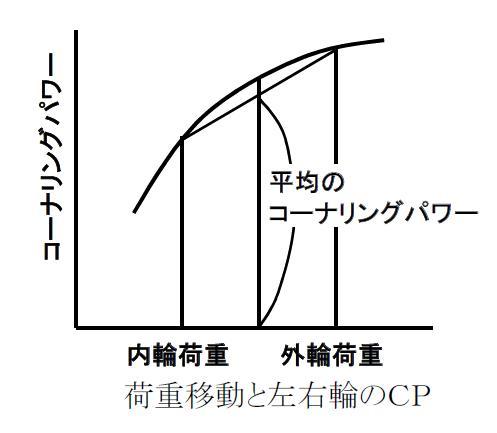 荷重移動とCP変動