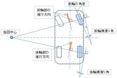 スリップアングルの図