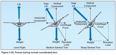 Figure 3-20 Forces during normal coordinated turn