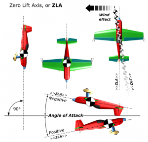 Zero-Lift-Axis-ZLA-300x288