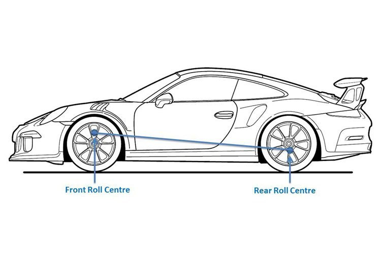 RWD-roll-centres