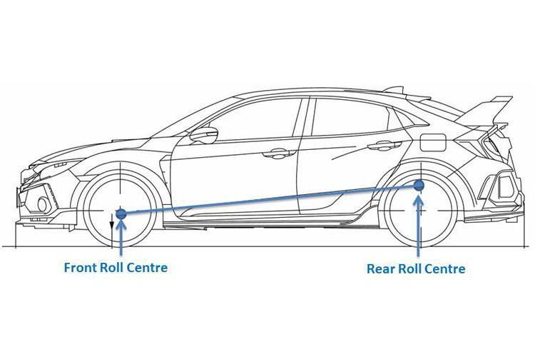 fwd-roll-centres