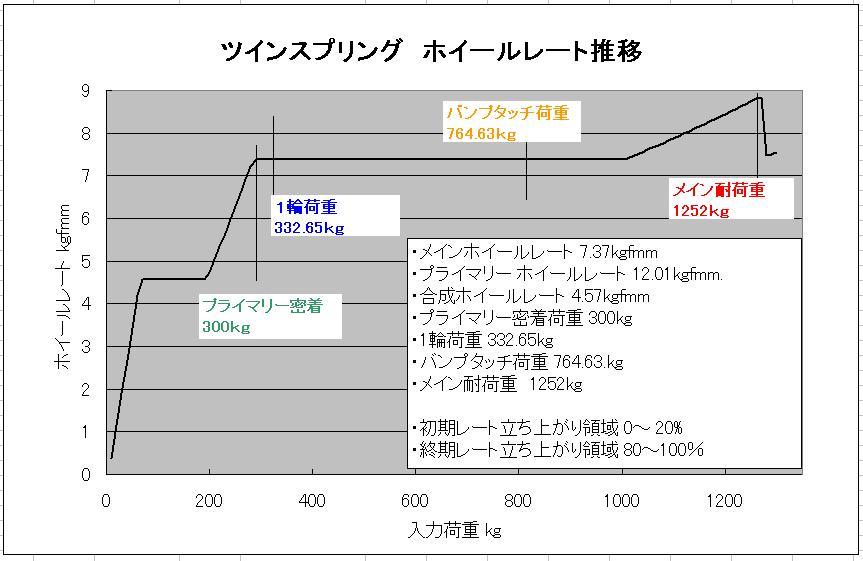 ツインスプリング レート変動イメージ