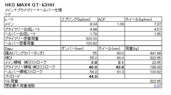 R33 GT-R HKS Max4 GT-k3 リアサグ ツイン+ヘルパー仕様