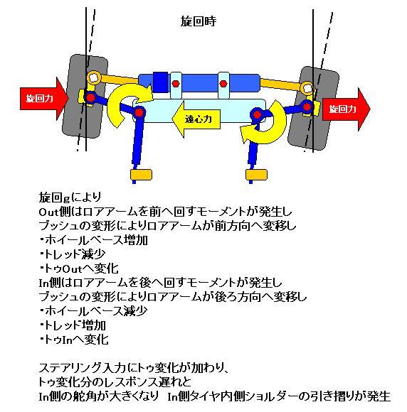 E36 コントロールアーム&ブッシュ.旋回